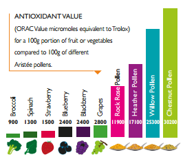 ORAC Pollen Antioxidant Values
