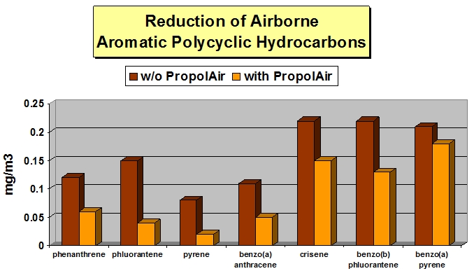 Air Pollution reduction results with Propolis Vaporizer